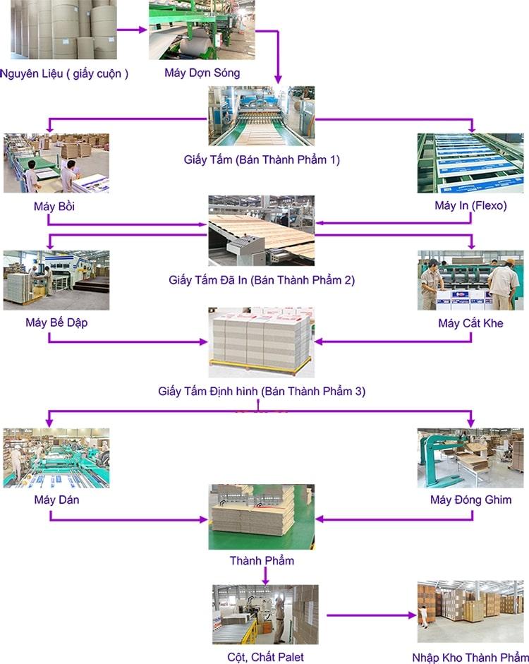 quy trình tái chế thùng giấy carton