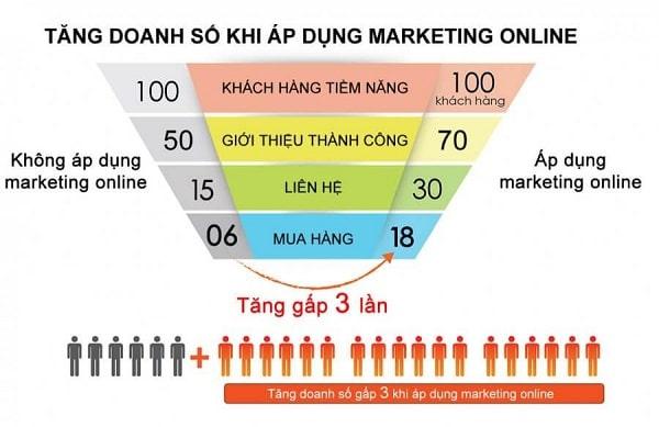 lập kế hoạch marketing bán hàng online